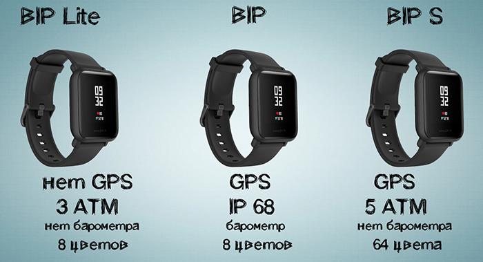 отличия BIP, Bip Lite и BIP S