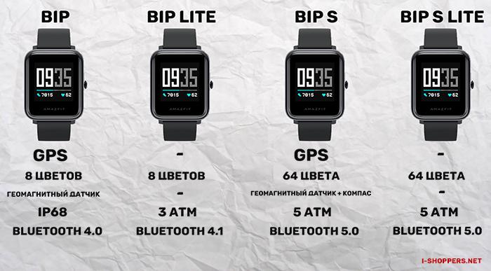сравнение всех часов BIP