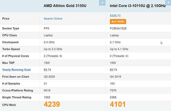 Athlon Gold 3150U от AMD