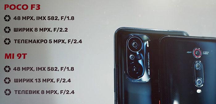 сравнение камер