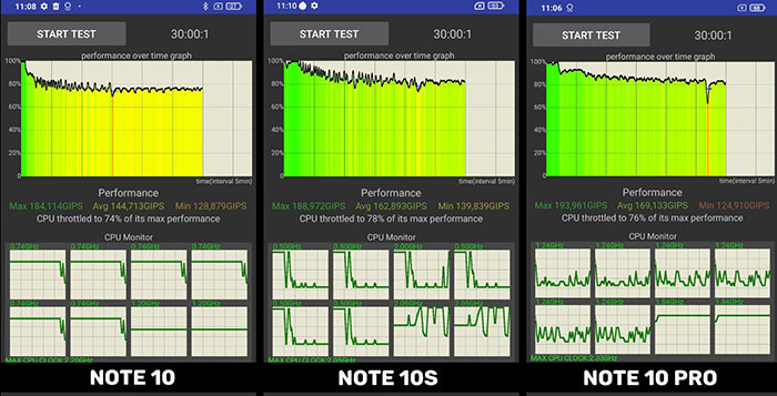 тест на троттлинг Redmi Note 10S