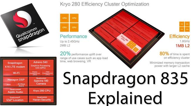 обзор процессора Snapdragon 835